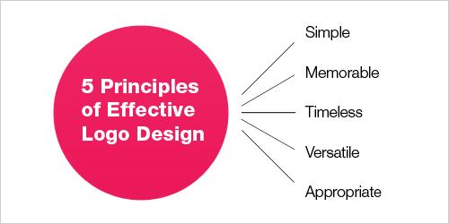 5 prinicples of logo design