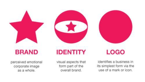 brand id logo